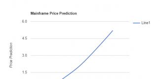 Mainframe Price Prediction