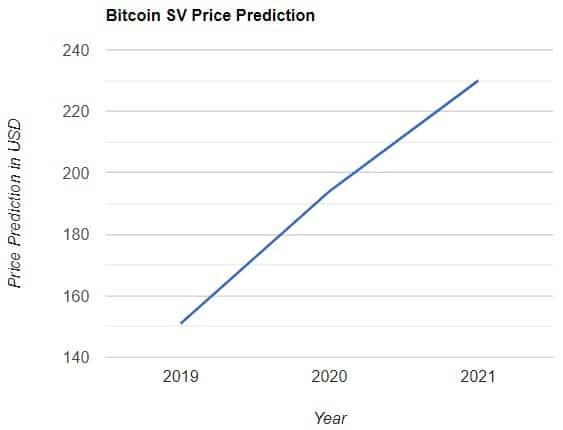 Bitcoin SV Price Prediction