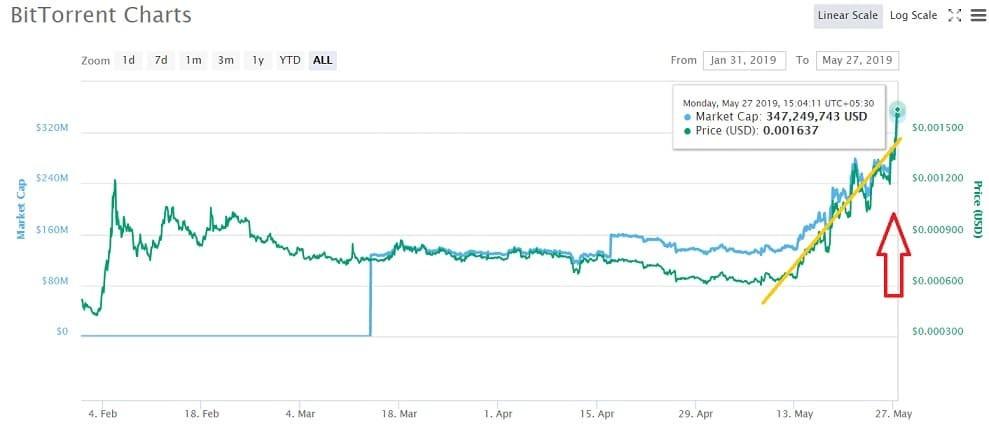 Bittorrent Price Prediction