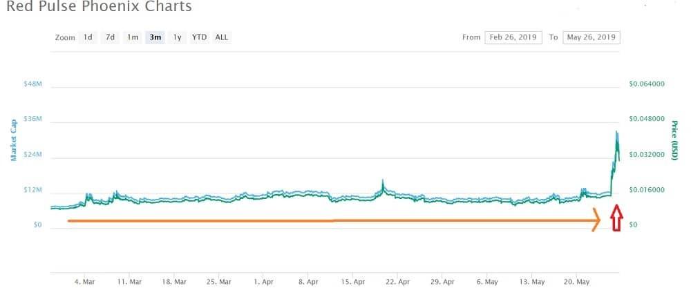 PHB coin Price Prediction