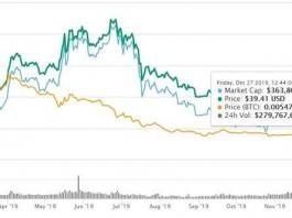 Dash Price Prediction
