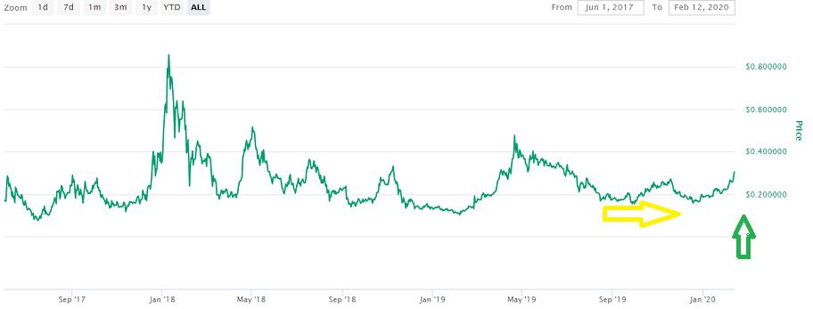 BAT Coin Price Prediction