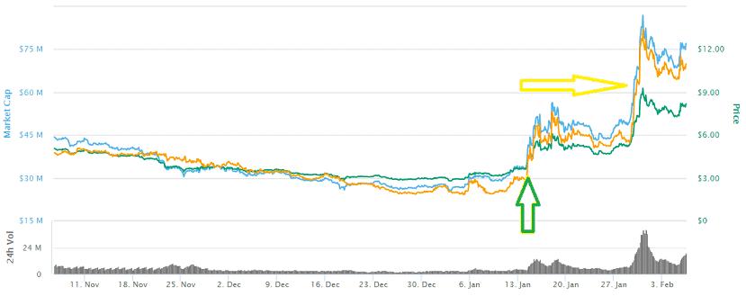 XZC Coin Price Prediction