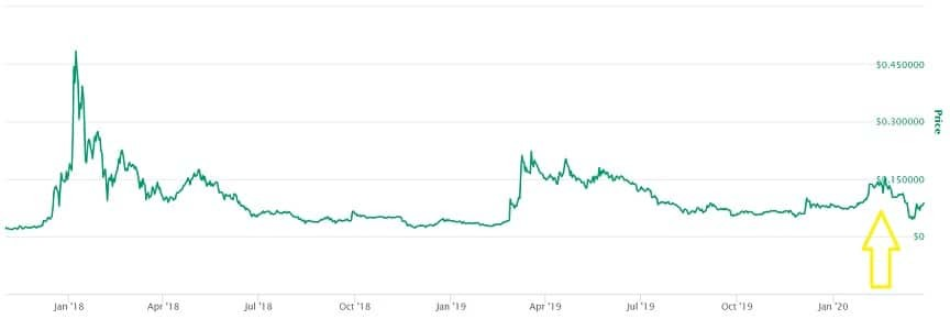 Enjin Coin Price Prediction 2020