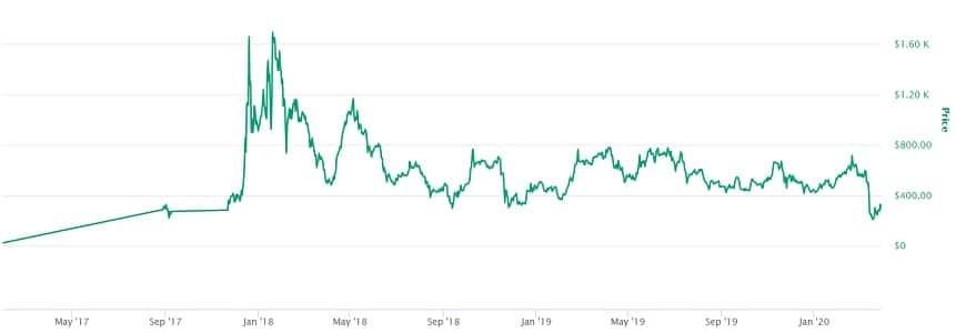 Maker Price Prediction
