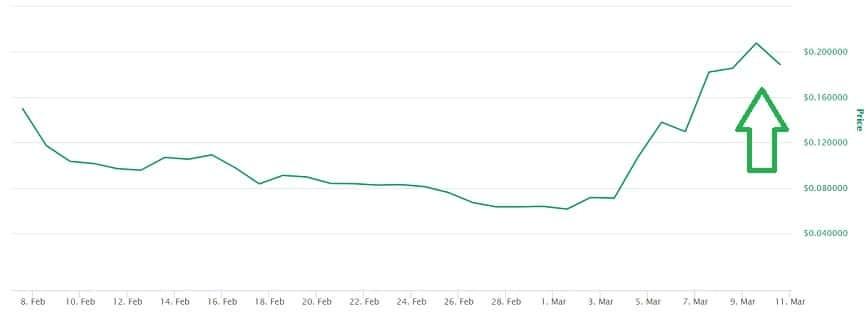 WRX Coin Price Prediction