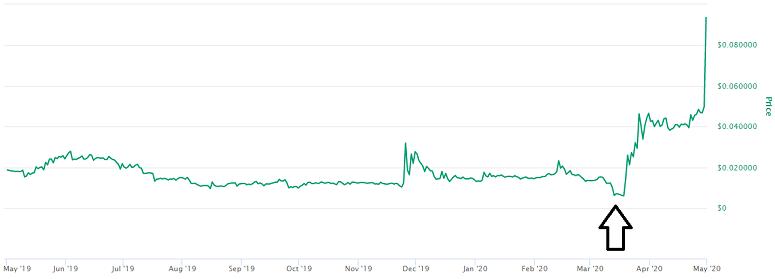 DataCoin Price Prediction