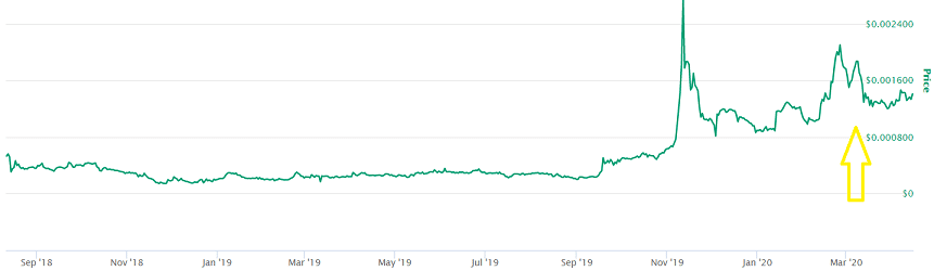 DxChain Token Price Prediction