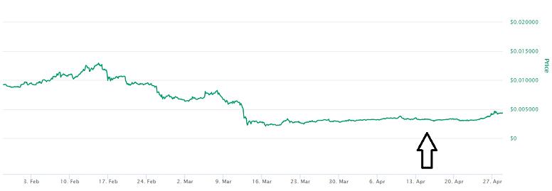 FTM Coin Price Prediction