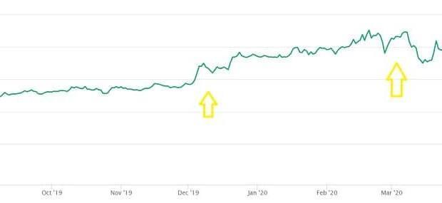 FTX Token Price Prediction