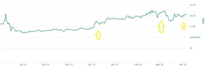 FTX Token (FTT) Price Prediction 2020, 2021, 2025, 2030 ...