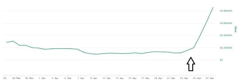 Hive Price Prediction