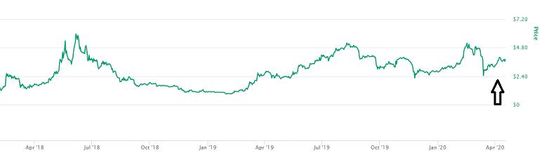 Huobi Token Price Prediction
