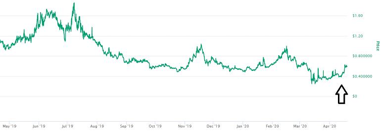 Komodo Price Prediction