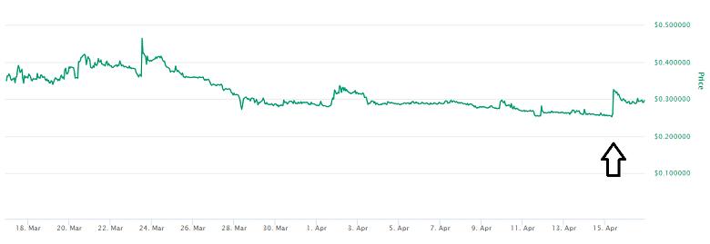 Molecular Future Price Prediction