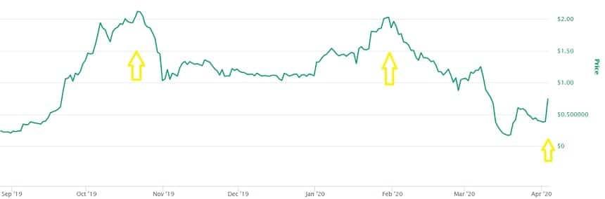 Swipe Price Prediction