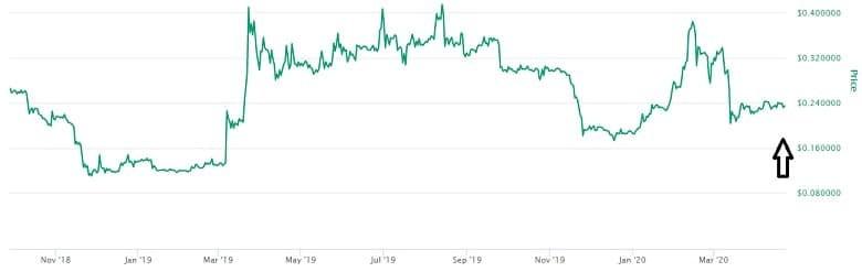 ZB Token Price Prediction