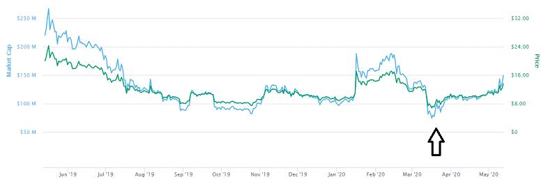 Bitpanda ecosystem token price prediction