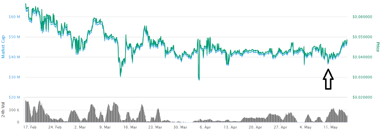 Beldex Coin Price Prediction