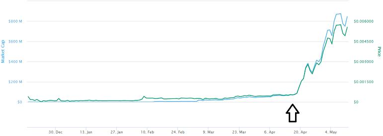 Hex Coin Price Prediction