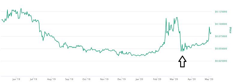 Power Ledger Price Prediction
